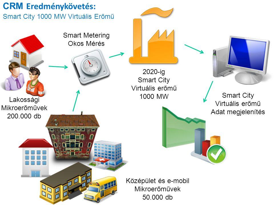 CRM Eredménykövetés: Smart City 1000 MW Virtuális Erőmű 2020-ig Smart City Virtuális erőmű 1000 MW Lakossági Mikroerőművek 200.000 db Smart City Virtu