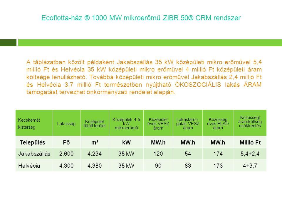 A táblázatban közölt példaként Jakabszállás 35 kW középületi mikro erőművel 5,4 millió Ft és Helvécia 35 kW középületi mikro erőművel 4 millió Ft közé
