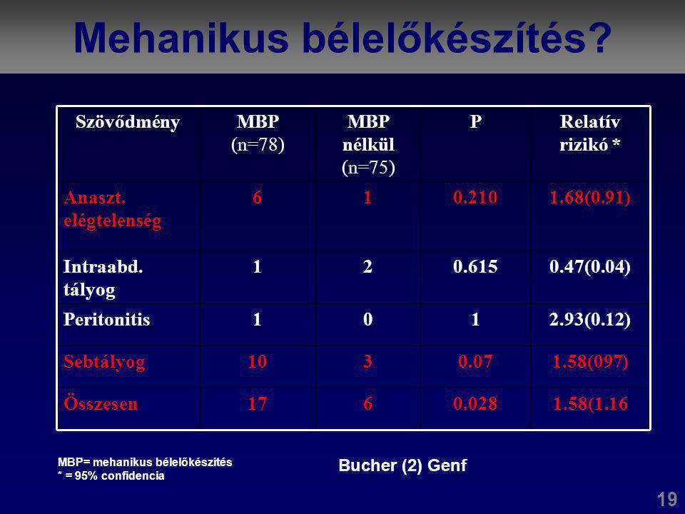Colorectalis carcinoma T1 Wang (Tajvan): 1969 – 2002 között: 159 Radikális rezekció  16 betegnél NYCS metasztázis (10,1%) 18 Patológiai tényezőRizikó mértéke (P) Nyirokcsomó tumoros érintettsége=0.005 Nyirokút tumoros érintettség=0.023 Tumor körüli gyulladásos infiltráció=0.049 budding a tumor invazív területén=0.022 Életkor=0.001 Eltávolított nyirokcsomók száma<0.0001 Eltávolított nyirokcsomó <7  5 éves túlélés : 22% Eltávolított nyirokcsomó >7  5 éves túlélés : 61% Egyedüli prognosztikai jel az eltávolított nyirokcsomók száma!