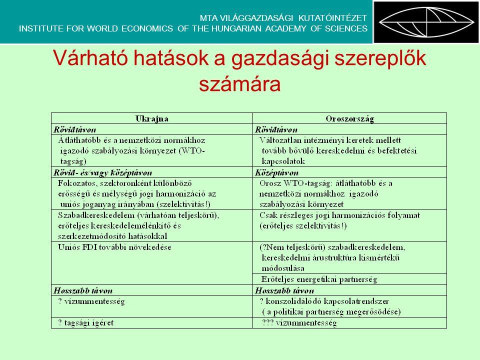 MTA VILÁGGAZDASÁGI KUTATÓINTÉZET INSTITUTE FOR WORLD ECONOMICS OF THE HUNGARIAN ACADEMY OF SCIENCES Várható hatások a gazdasági szereplők számára