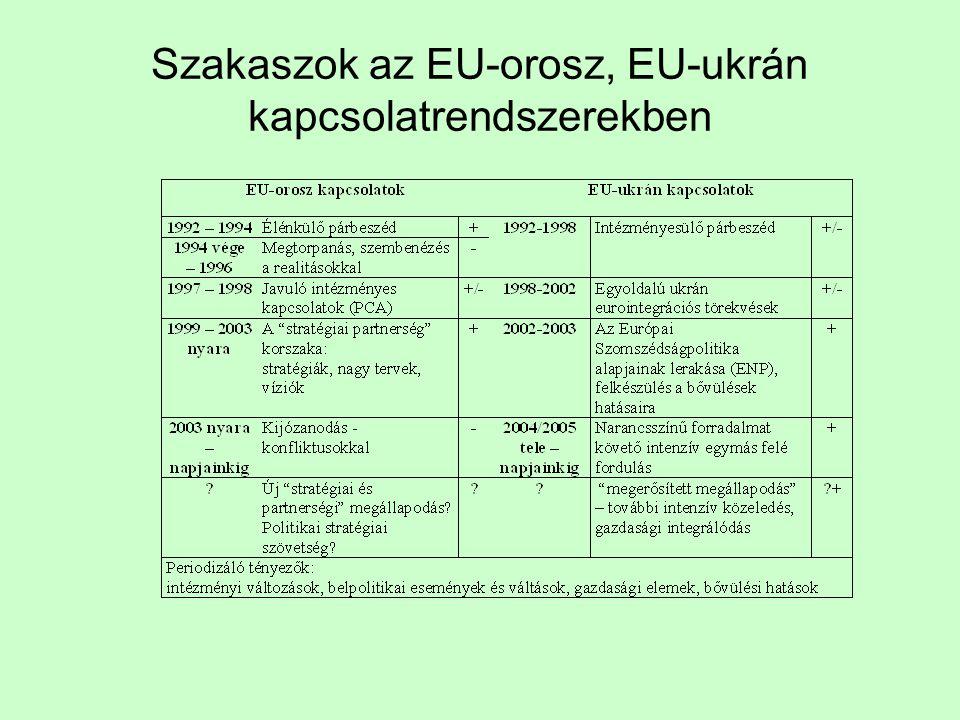 Szakaszok az EU-orosz, EU-ukrán kapcsolatrendszerekben