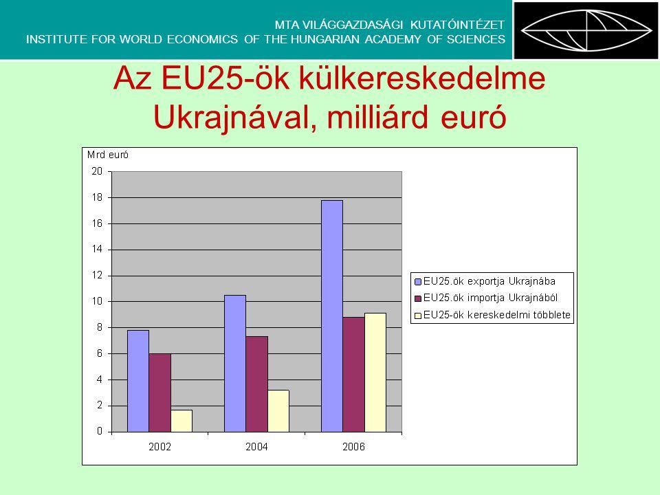 MTA VILÁGGAZDASÁGI KUTATÓINTÉZET INSTITUTE FOR WORLD ECONOMICS OF THE HUNGARIAN ACADEMY OF SCIENCES Az EU25-ök és Ukrajna közötti közvetlen tőkebefektetések állománya, milliárd euró