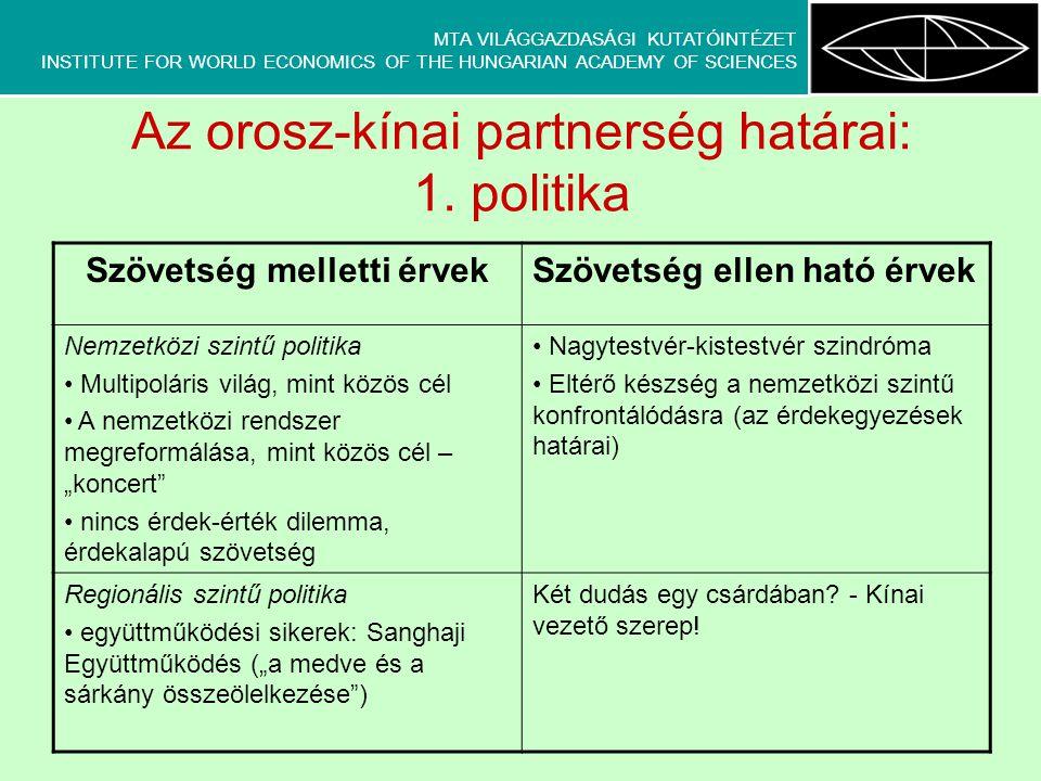 MTA VILÁGGAZDASÁGI KUTATÓINTÉZET INSTITUTE FOR WORLD ECONOMICS OF THE HUNGARIAN ACADEMY OF SCIENCES Az orosz-kínai partnerség határai: 2.