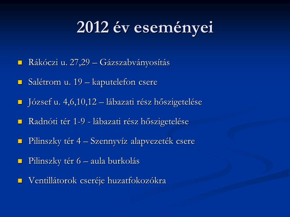 2012 év eseményei Rákóczi u. 27,29 – Gázszabványosítás Rákóczi u. 27,29 – Gázszabványosítás Salétrom u. 19 – kaputelefon csere Salétrom u. 19 – kapute