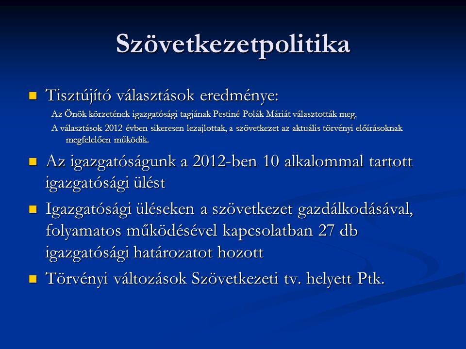 Szövetkezetpolitika Tisztújító választások eredménye: Tisztújító választások eredménye: Az Önök körzetének igazgatósági tagjának Pestiné Polák Máriát