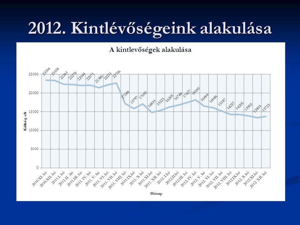 2012. Kintlévőségeink alakulása