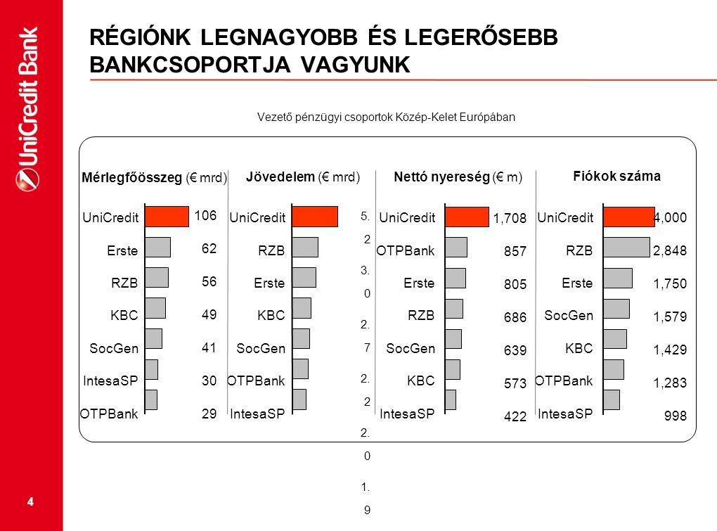 4 RÉGIÓNK LEGNAGYOBB ÉS LEGERŐSEBB BANKCSOPORTJA VAGYUNK Vezető pénzügyi csoportok Közép-Kelet Európában Fiókok száma Jövedelem (€ mrd) Mérlegfőösszeg