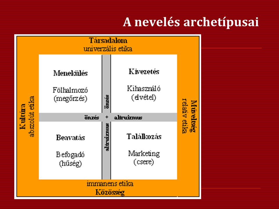 A nevelés archetípusai