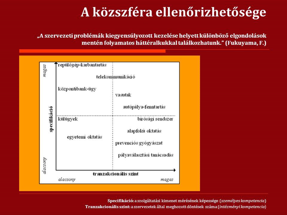 """A közszféra ellenőrizhetősége """"A szervezeti problémák kiegyensúlyozott kezelése helyett különböző elgondolások mentén folyamatos háttéralkukkal találkozhatunk. (Fukuyama, F.) Specifikáció: a szolgáltatási kimenet mérésének képessége (személyes kompetencia) Tranzakcionális szint: a szervezetek által meghozott döntések száma (intézményi kompetencia )"""