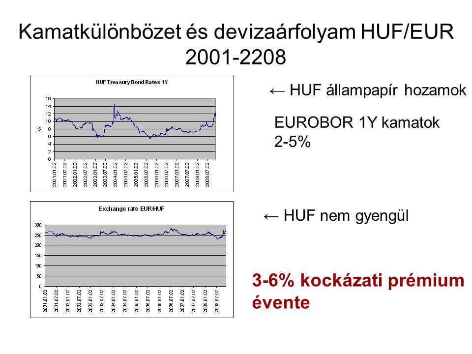 Kamatkülönbözet és devizaárfolyam HUF/EUR 2001-2208 ← HUF állampapír hozamok EUROBOR 1Y kamatok 2-5% ← HUF nem gyengül 3-6% kockázati prémium évente