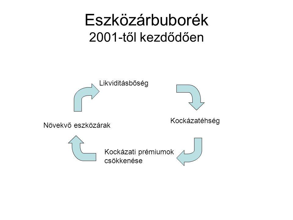 Eszközárbuborék 2001-től kezdődően Likviditásbőség Kockázatéhség Növekvő eszközárak Kockázati prémiumok csökkenése