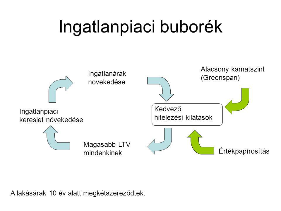Ingatlanpiaci buborék Ingatlanárak növekedése Magasabb LTV mindenkinek Ingatlanpiaci kereslet növekedése Kedvező hitelezési kilátások Alacsony kamatsz