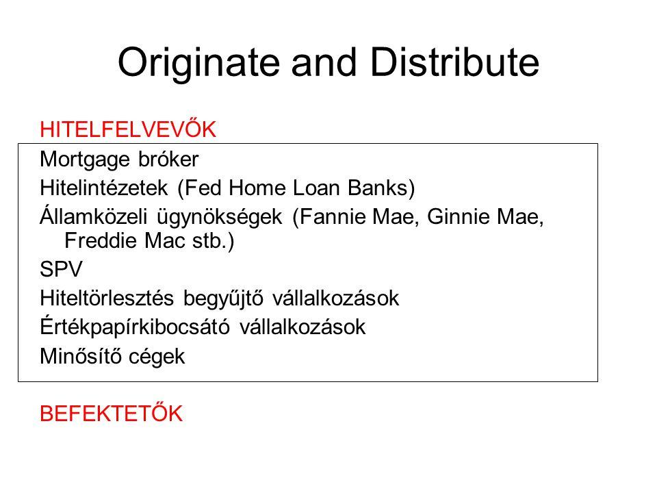 Originate and Distribute HITELFELVEVŐK Mortgage bróker Hitelintézetek (Fed Home Loan Banks) Államközeli ügynökségek (Fannie Mae, Ginnie Mae, Freddie Mac stb.) SPV Hiteltörlesztés begyűjtő vállalkozások Értékpapírkibocsátó vállalkozások Minősítő cégek BEFEKTETŐK