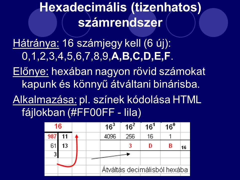 Hexadecimális (tizenhatos) számrendszer Hátránya: 16 számjegy kell (6 új): 0,1,2,3,4,5,6,7,8,9,A,B,C,D,E,F.