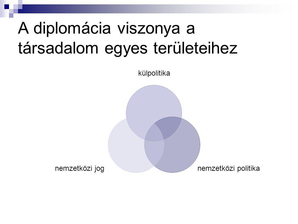 Külpolitikai irányzatok a válság után totális diktatúrák 1.