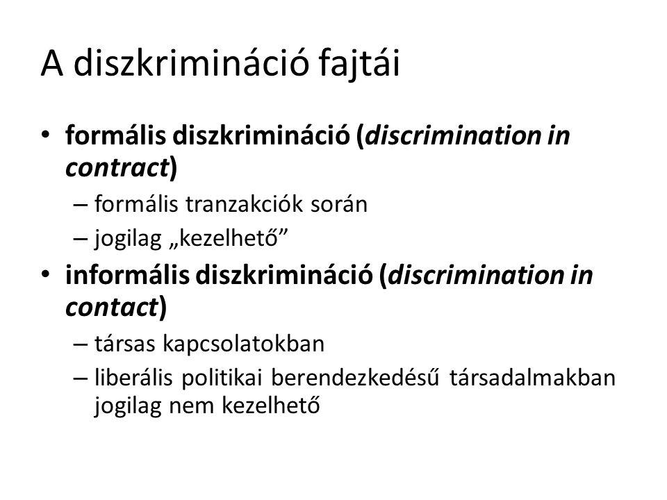 """A diszkrimináció fajtái formális diszkrimináció (discrimination in contract) – formális tranzakciók során – jogilag """"kezelhető informális diszkrimináció (discrimination in contact) – társas kapcsolatokban – liberális politikai berendezkedésű társadalmakban jogilag nem kezelhető"""
