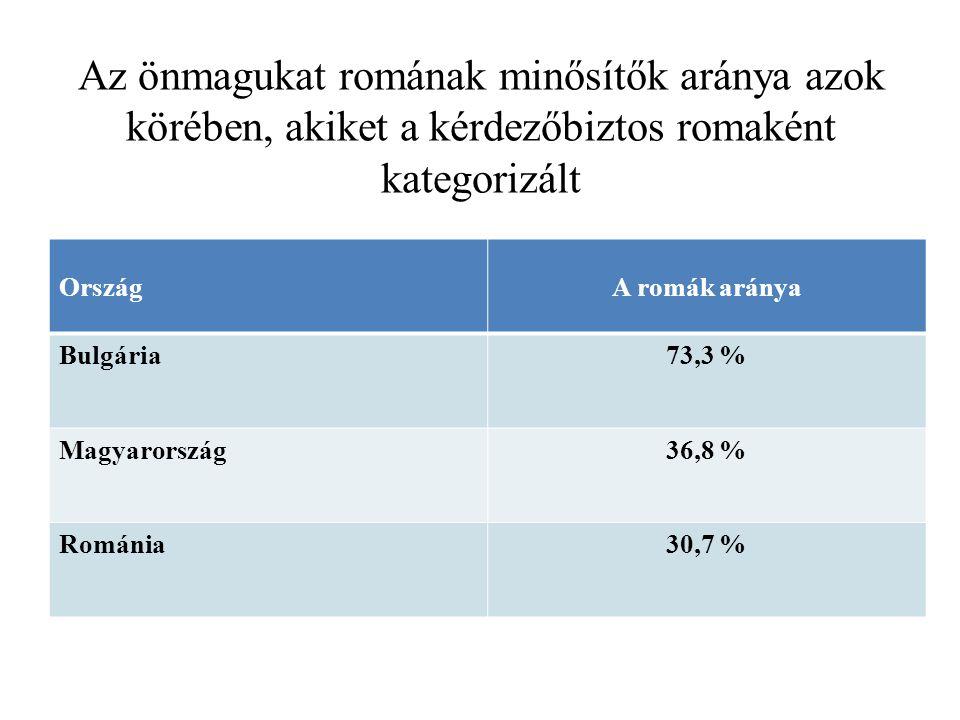Az önmagukat romának minősítők aránya azok körében, akiket a kérdezőbiztos romaként kategorizált OrszágA romák aránya Bulgária73,3 % Magyarország36,8