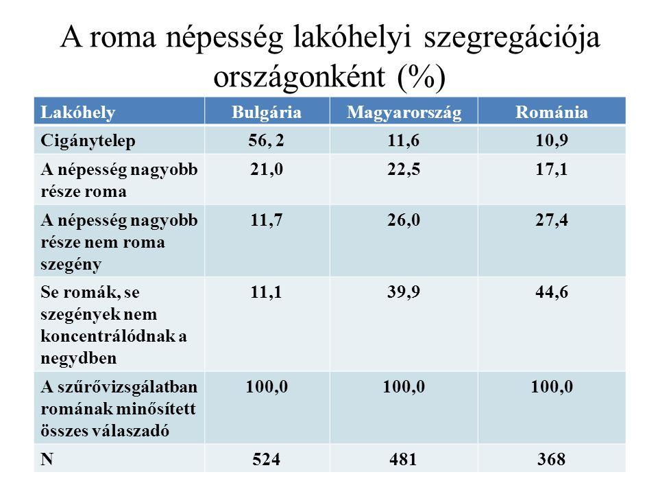 A roma népesség lakóhelyi szegregációja országonként (%) LakóhelyBulgáriaMagyarországRománia Cigánytelep56, 211,610,9 A népesség nagyobb része roma 21