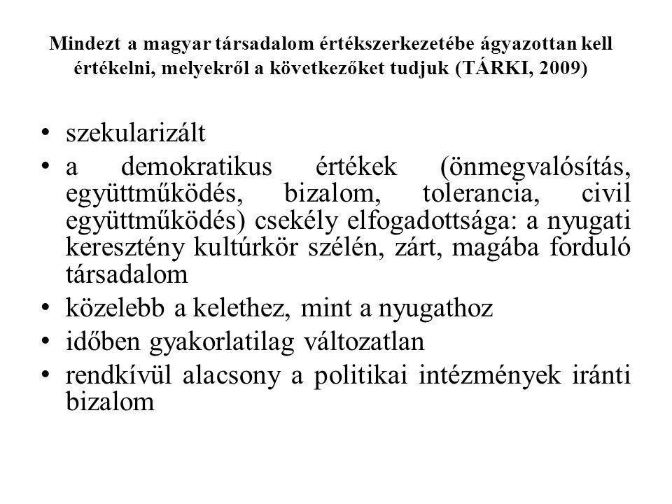 Mindezt a magyar társadalom értékszerkezetébe ágyazottan kell értékelni, melyekről a következőket tudjuk (TÁRKI, 2009) szekularizált a demokratikus ér