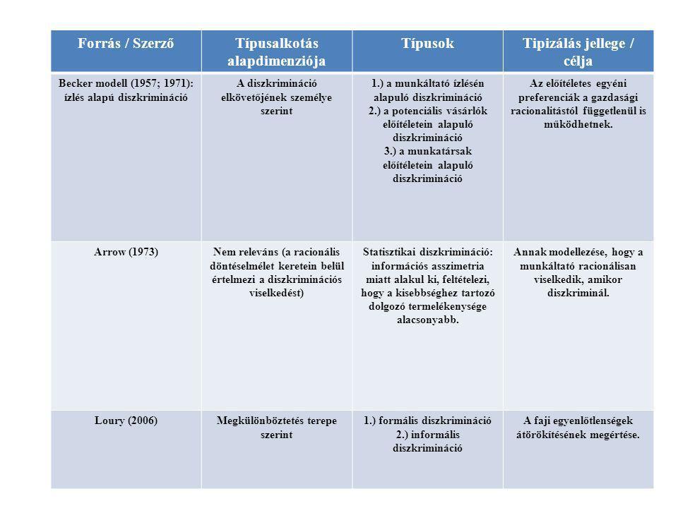 Forrás / SzerzőTípusalkotás alapdimenziója TípusokTipizálás jellege / célja Becker modell (1957; 1971): ízlés alapú diszkrimináció A diszkrimináció el