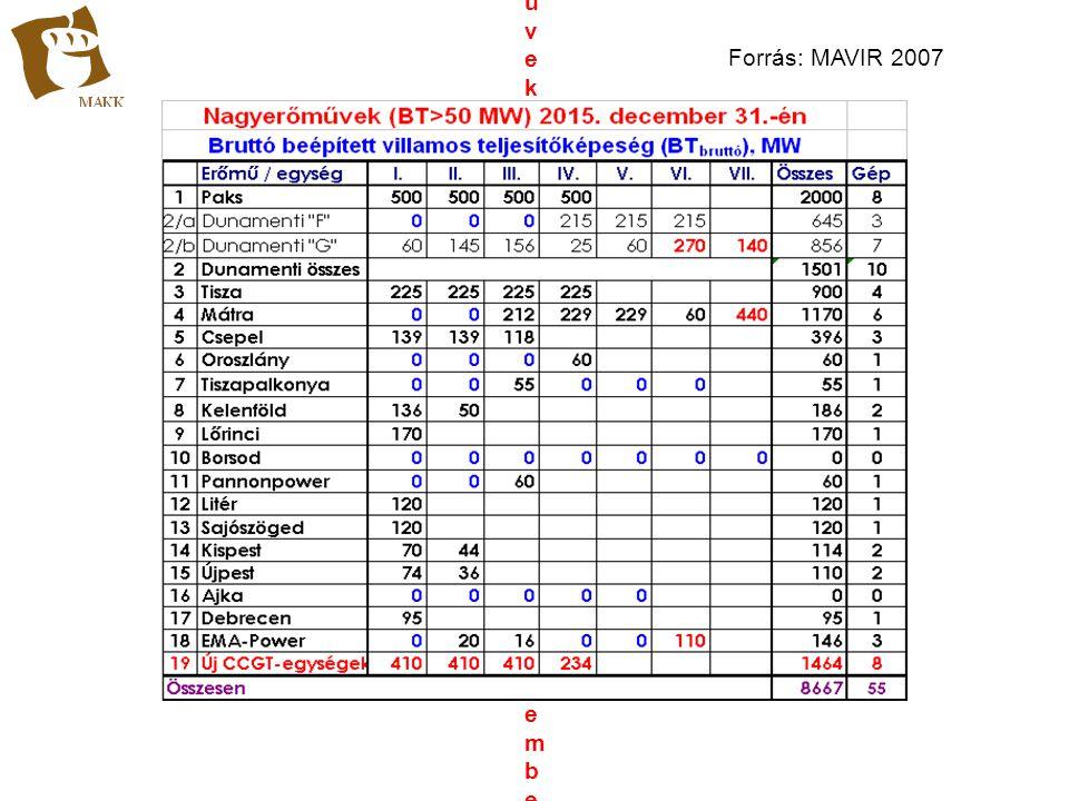 Nagyerőművek (BT>50 MW) 2015. december 31.-énNagyerőművek (BT>50 MW) 2015. december 31.-én