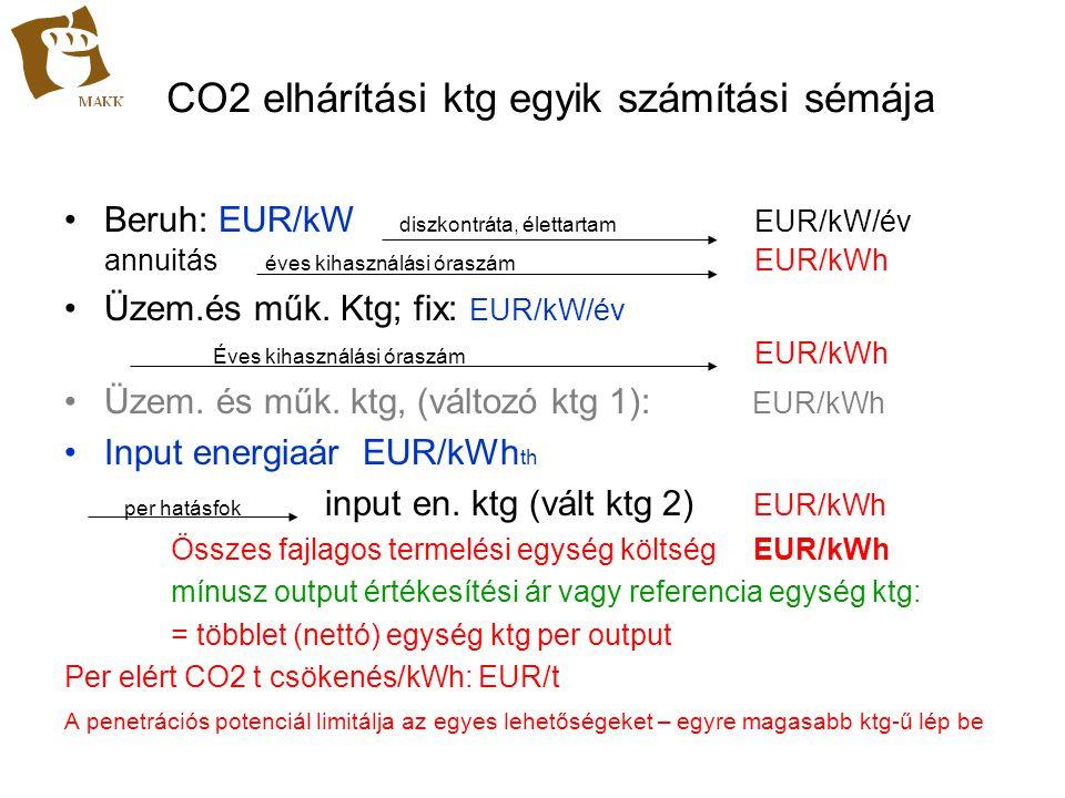 CO2 elhárítási ktg egyik számítási sémája Beruh: EUR/kW diszkontráta, élettartam EUR/kW/év annuitás éves kihasználási óraszám EUR/kWh Üzem.és műk. Ktg