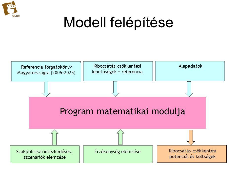 Modell felépítése Referencia forgatókönyv Magyarországra (2005-2025) Kibocsátás-csökkentési lehetőségek + referencia Alapadatok Szakpolitikai intézked