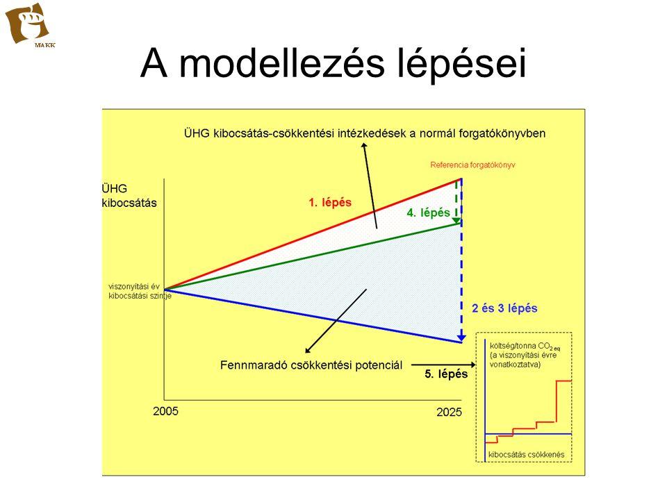 Lépésenkénti megközelítés A referencia forgatókönyv bevitele.