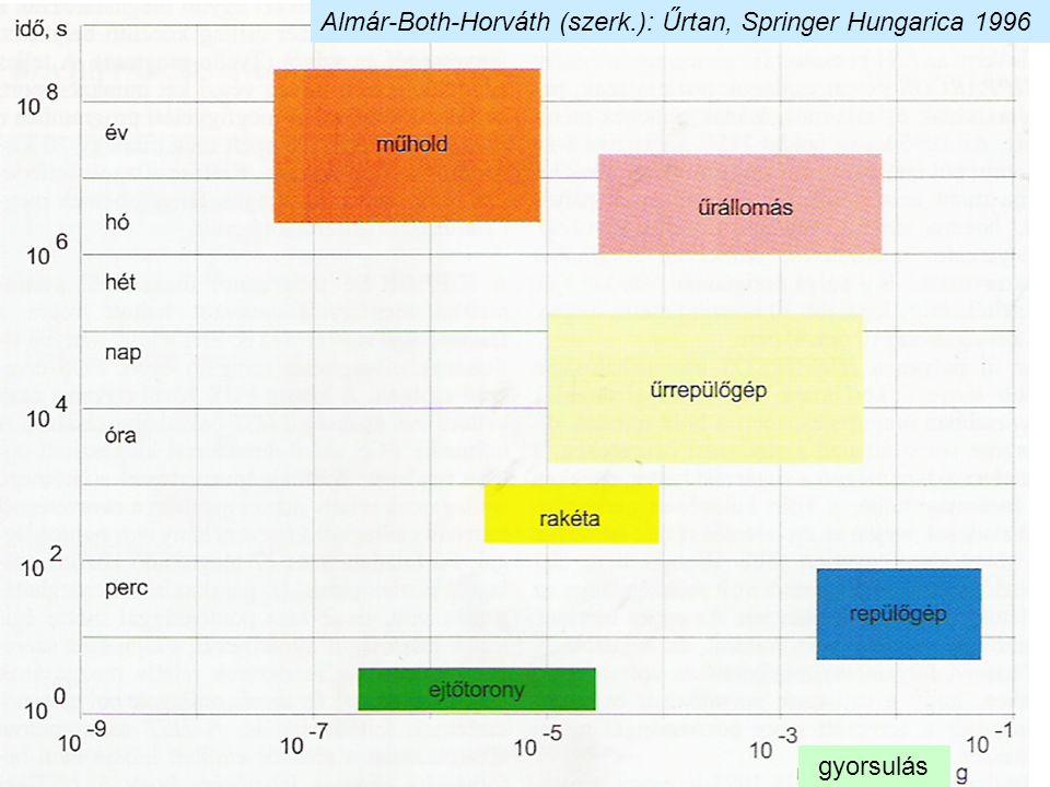 Almár-Both-Horváth (szerk.): Űrtan, Springer Hungarica 1996 gyorsulás
