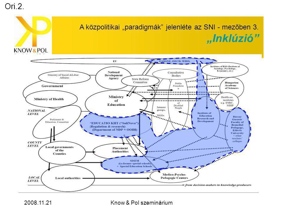 """2008.11.21Know & Pol szeminárium A közpolitikai """"paradigmák jelenléte az SNI - mezőben 3."""