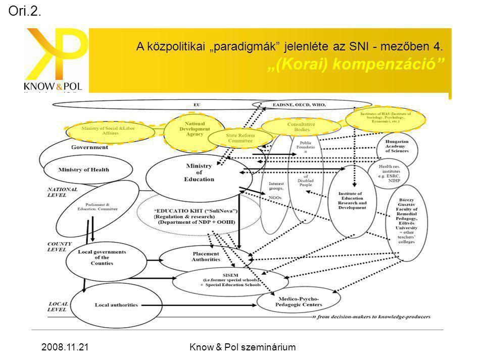 """2008.11.21Know & Pol szeminárium A közpolitikai """"paradigmák jelenléte az SNI - mezőben 4."""