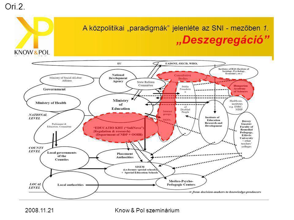 """2008.11.21Know & Pol szeminárium A közpolitikai """"paradigmák jelenléte az SNI - mezőben 1."""
