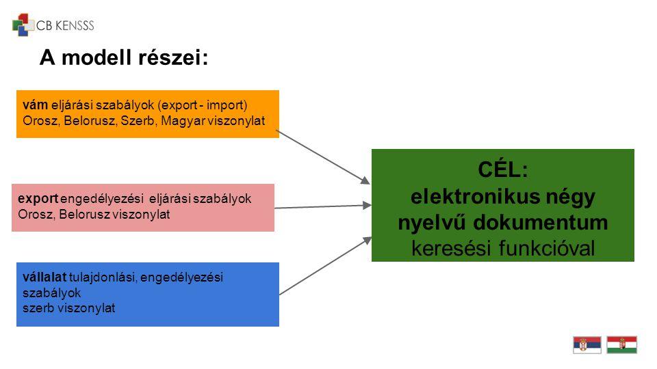A modell részei: vám eljárási szabályok (export - import) Orosz, Belorusz, Szerb, Magyar viszonylat export engedélyezési eljárási szabályok Orosz, Bel