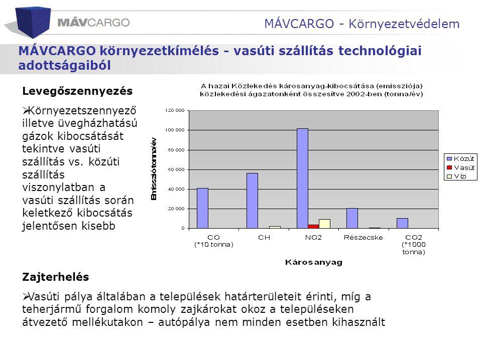 MÁVCARGO - Környezetvédelem MÁVCARGO környezetkímélés - vasúti szállítás technológiai adottságaiból Levegőszennyezés  Környezetszennyező illetve üveg