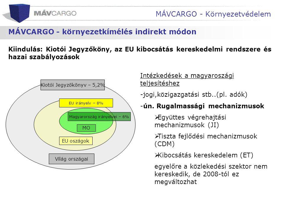 Kiindulás: Kiotói Jegyzőköny, az EU kibocsátás kereskedelmi rendszere és hazai szabályozások MÁVCARGO - környezetkímélés indirekt módon MÁVCARGO - Kör
