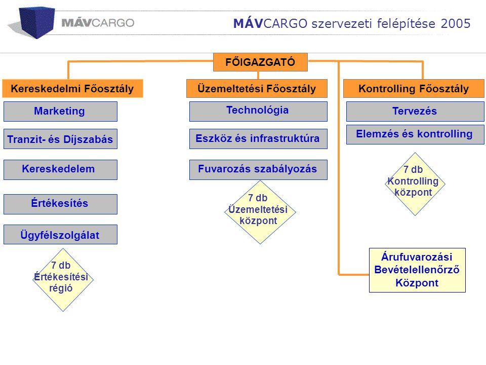 Elemzés és kontrollingTervezésEszköz és infrastruktúra Technológia MÁVCARGO szervezeti felépítése 2005 FŐIGAZGATÓ Kereskedelmi Főosztály Tranzit- és D