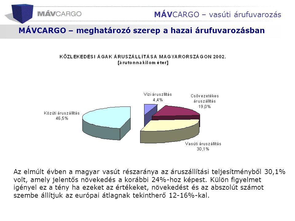 MÁVCARGO – meghatározó szerep a hazai árufuvarozásban MÁVCARGO – vasúti árufuvarozás Az elmúlt évben a magyar vasút részaránya az áruszállítási teljes
