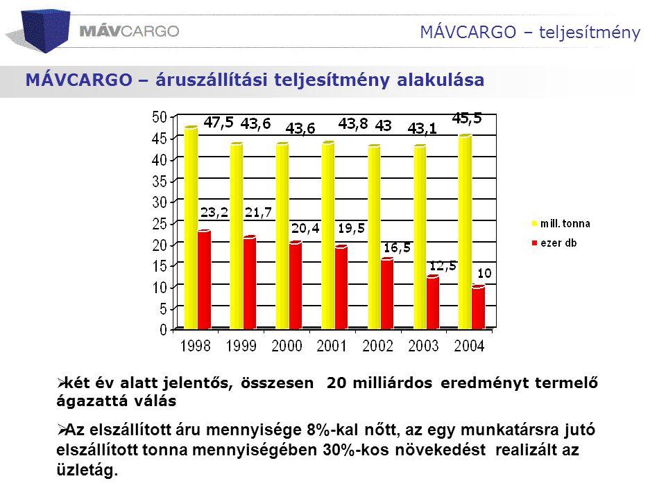 MÁVCARGO – teljesítmény MÁVCARGO – áruszállítási teljesítmény alakulása  két év alatt jelentős, összesen 20 milliárdos eredményt termelő ágazattá vál