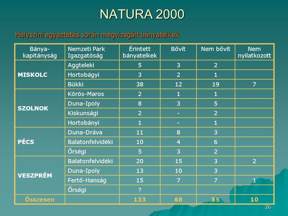 26 NATURA 2000 Bánya- kapitányság Nemzeti Park Igazgatóság Érintett bányatelkek BővítNem bővítNem nyilatkozott MISKOLC Aggteleki532 Hortobágyi321 Bükk