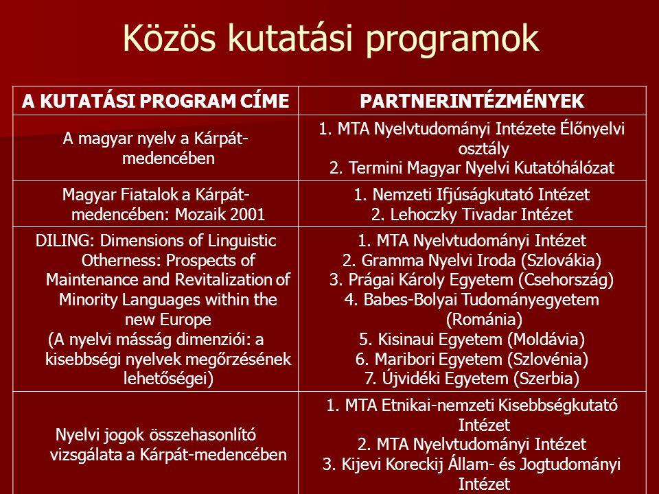 Közös kutatási programok A KUTATÁSI PROGRAM CÍMEPARTNERINTÉZMÉNYEK A magyar nyelv a Kárpát- medencében 1. MTA Nyelvtudományi Intézete Élőnyelvi osztál