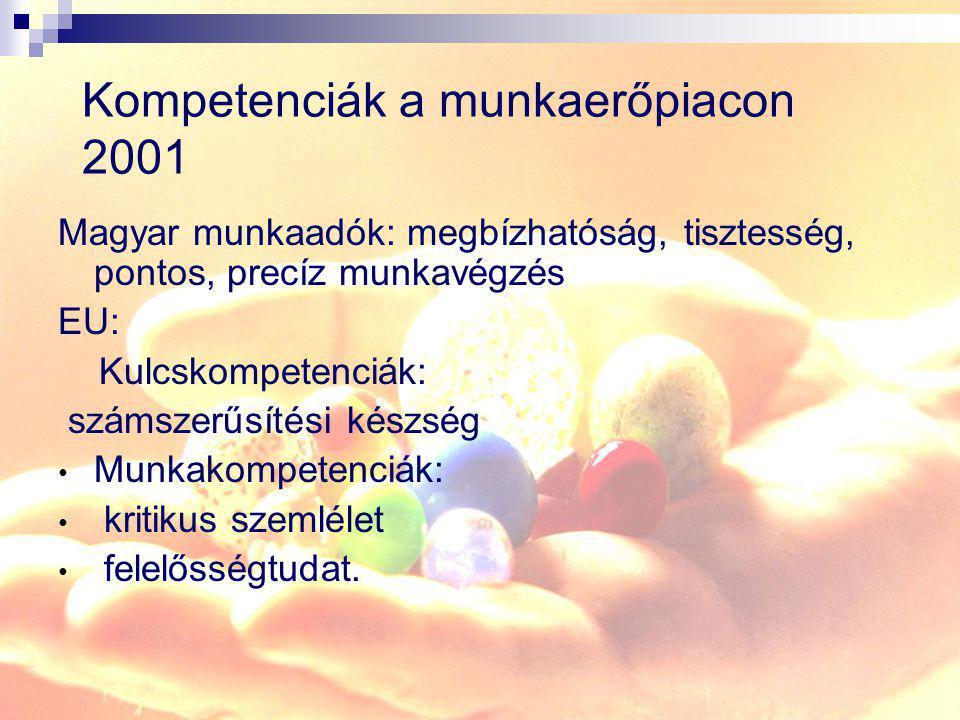 Kompetenciák a munkaerőpiacon 2001 Magyar munkaadók: megbízhatóság, tisztesség, pontos, precíz munkavégzés EU: Kulcskompetenciák: számszerűsítési kész