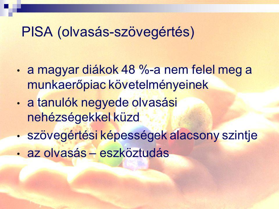 PISA (olvasás-szövegértés) a magyar diákok 48 %-a nem felel meg a munkaerőpiac követelményeinek a tanulók negyede olvasási nehézségekkel küzd szövegér