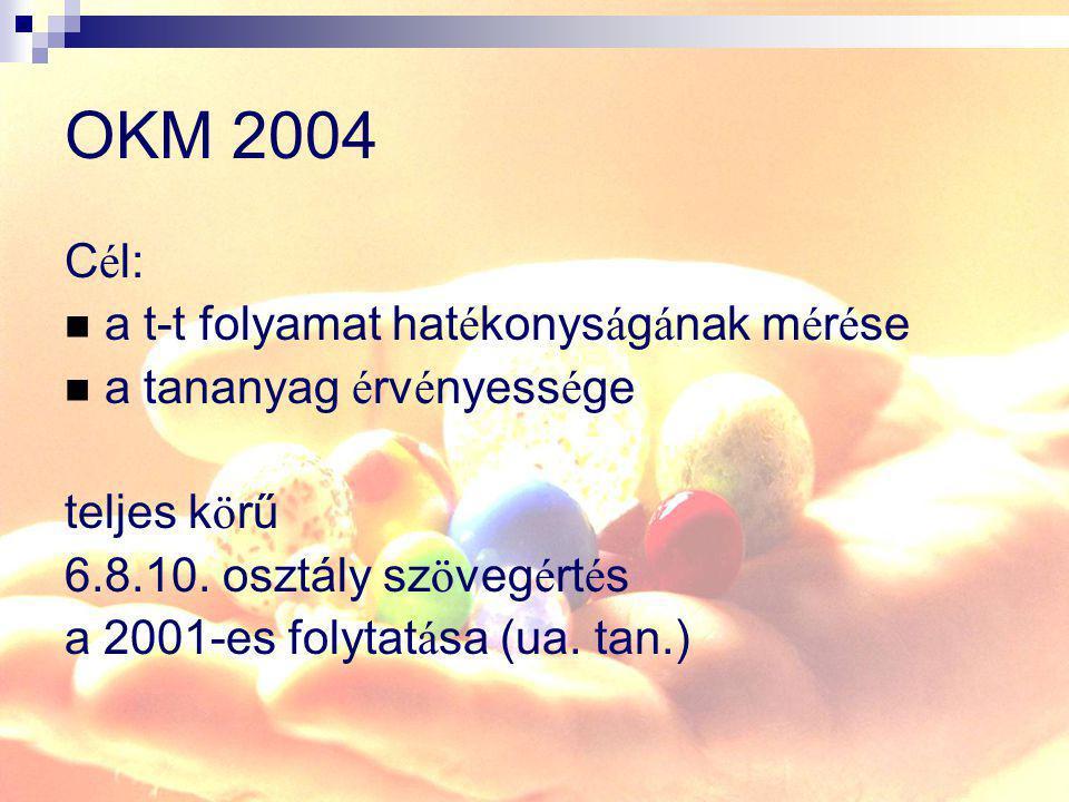 OKM 2004 C é l: a t-t folyamat hat é konys á g á nak m é r é se a tananyag é rv é nyess é ge teljes k ö rű 6.8.10. osztály sz ö veg é rt é s a 2001-es