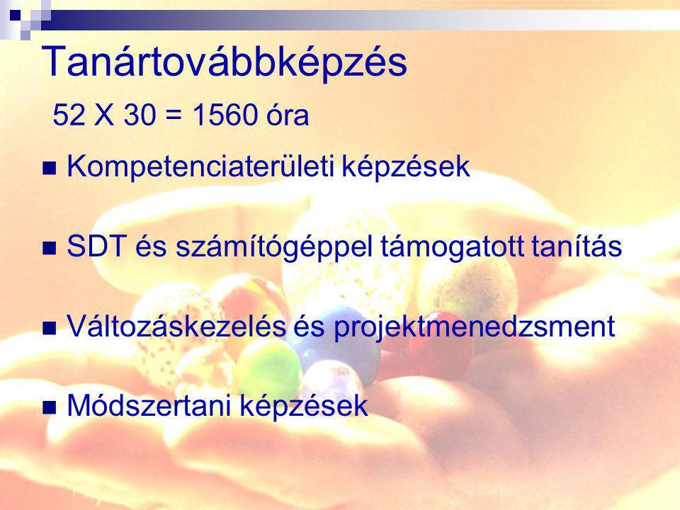 Tanártovábbképzés 52 X 30 = 1560 óra Kompetenciaterületi képzések SDT és számítógéppel támogatott tanítás Változáskezelés és projektmenedzsment Módsze