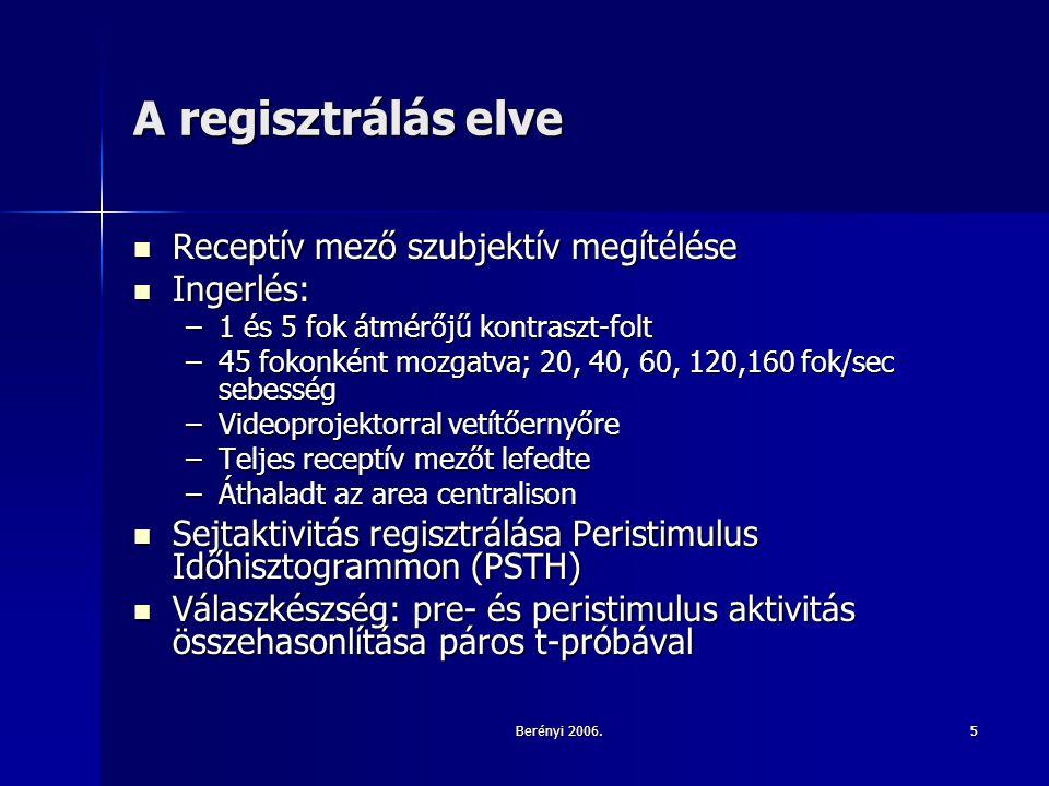 Berényi 2006.5 A regisztrálás elve Receptív mező szubjektív megítélése Receptív mező szubjektív megítélése Ingerlés: Ingerlés: –1 és 5 fok átmérőjű kontraszt-folt –45 fokonként mozgatva; 20, 40, 60, 120,160 fok/sec sebesség –Videoprojektorral vetítőernyőre –Teljes receptív mezőt lefedte –Áthaladt az area centralison Sejtaktivitás regisztrálása Peristimulus Időhisztogrammon (PSTH) Sejtaktivitás regisztrálása Peristimulus Időhisztogrammon (PSTH) Válaszkészség: pre- és peristimulus aktivitás összehasonlítása páros t-próbával Válaszkészség: pre- és peristimulus aktivitás összehasonlítása páros t-próbával