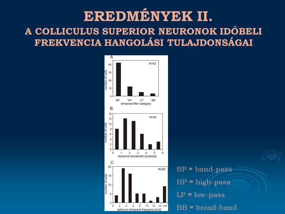 EREDMÉNYEK III. A COLLICULUS SUPERIOR NEURONOK SPEKTRÁLIS RECEPTÍV MEZEJÉNEK MODELLEZÉSE