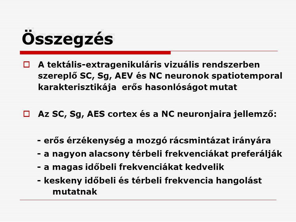 Összegzés  A tektális-extragenikuláris vizuális rendszerben szereplő SC, Sg, AEV és NC neuronok spatiotemporal karakterisztikája erős hasonlóságot mutat  Az SC, Sg, AES cortex és a NC neuronjaira jellemző: - erős érzékenység a mozgó rácsmintázat irányára - a nagyon alacsony térbeli frekvenciákat preferálják - a magas időbeli frekvenciákat kedvelik - keskeny időbeli és térbeli frekvencia hangolást mutatnak