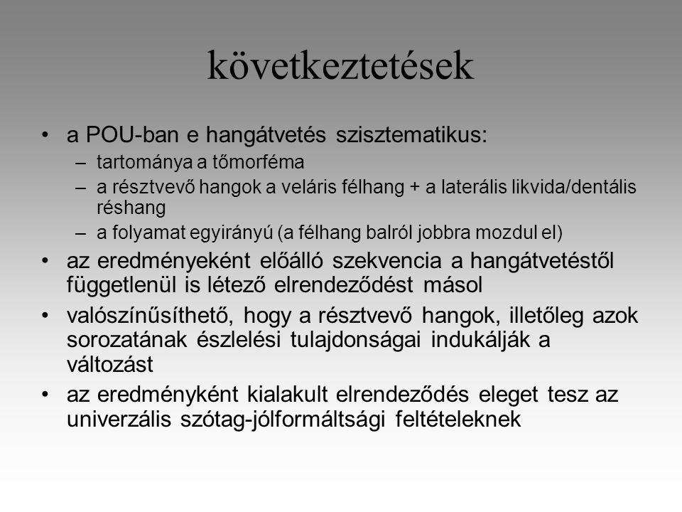 következtetések a POU-ban e hangátvetés szisztematikus: –tartománya a tőmorféma –a résztvevő hangok a veláris félhang + a laterális likvida/dentális réshang –a folyamat egyirányú (a félhang balról jobbra mozdul el) az eredményeként előálló szekvencia a hangátvetéstől függetlenül is létező elrendeződést másol valószínűsíthető, hogy a résztvevő hangok, illetőleg azok sorozatának észlelési tulajdonságai indukálják a változást az eredményként kialakult elrendeződés eleget tesz az univerzális szótag-jólformáltsági feltételeknek