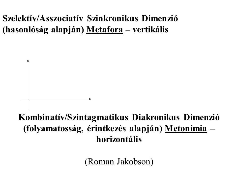 Szelektív/Asszociatív Szinkronikus Dimenzió (hasonlóság alapján) Metafora – vertikális Kombinatív/Szintagmatikus Diakronikus Dimenzió (folyamatosság, érintkezés alapján) Metonímia – horizontális (Roman Jakobson)