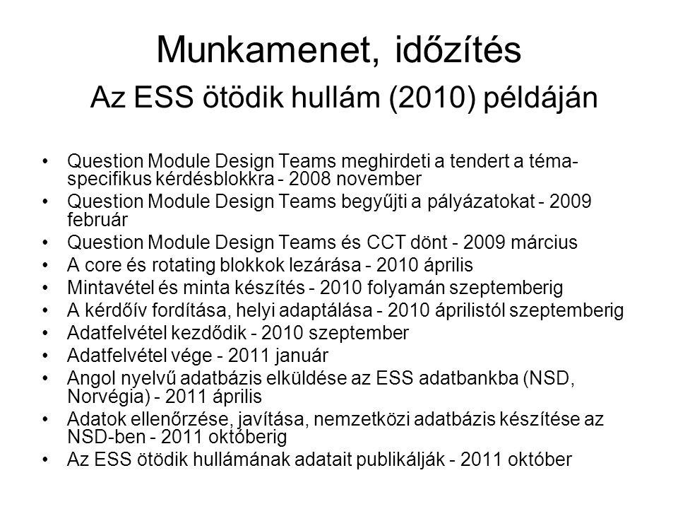 Munkamenet, időzítés Az ESS ötödik hullám (2010) példáján Question Module Design Teams meghirdeti a tendert a téma- specifikus kérdésblokkra - 2008 november Question Module Design Teams begyűjti a pályázatokat - 2009 február Question Module Design Teams és CCT dönt - 2009 március A core és rotating blokkok lezárása - 2010 április Mintavétel és minta készítés - 2010 folyamán szeptemberig A kérdőív fordítása, helyi adaptálása - 2010 áprilistól szeptemberig Adatfelvétel kezdődik - 2010 szeptember Adatfelvétel vége - 2011 január Angol nyelvű adatbázis elküldése az ESS adatbankba (NSD, Norvégia) - 2011 április Adatok ellenőrzése, javítása, nemzetközi adatbázis készítése az NSD-ben - 2011 októberig Az ESS ötödik hullámának adatait publikálják - 2011 október